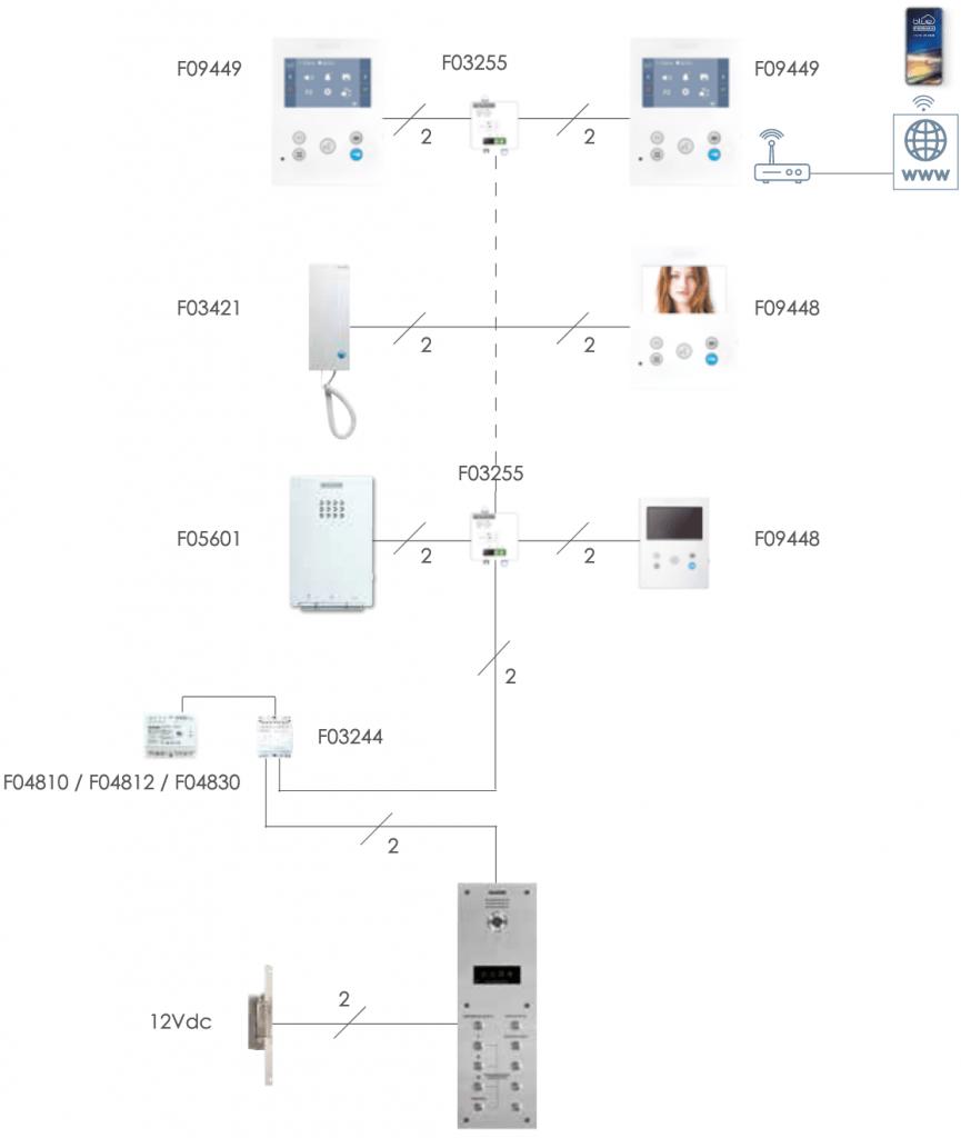 schnell einfach plug and play simpel Gegensprechanlage iot smartphone Klingel